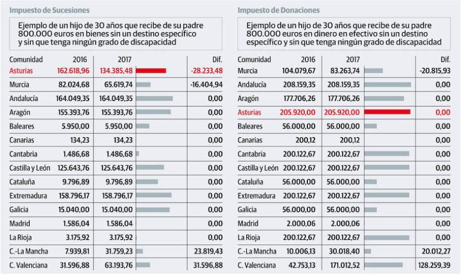 comparativa-del-impuesto-sucesiones